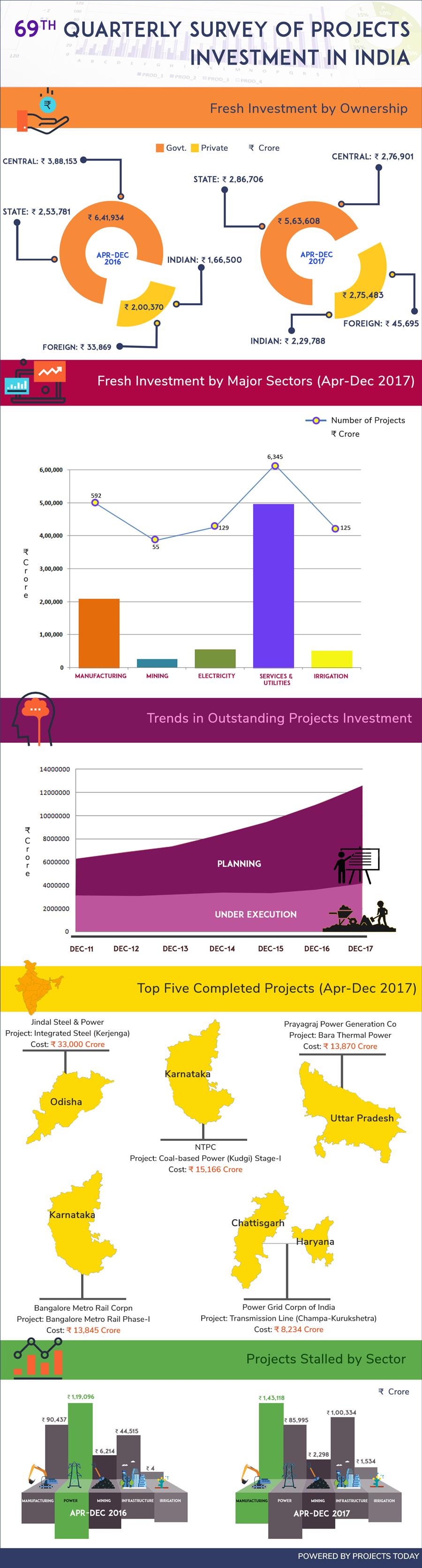 69th-survey-projects-investment.png