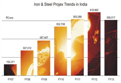 Iron And Steel_ProjectsToday