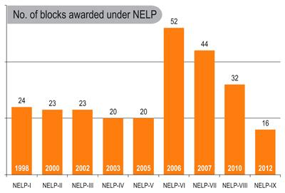 NELP 10 Block_ProjectsToday